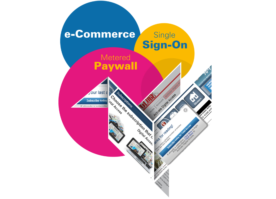 Metered Paywall with Single Sign-On, e-Commerce ready